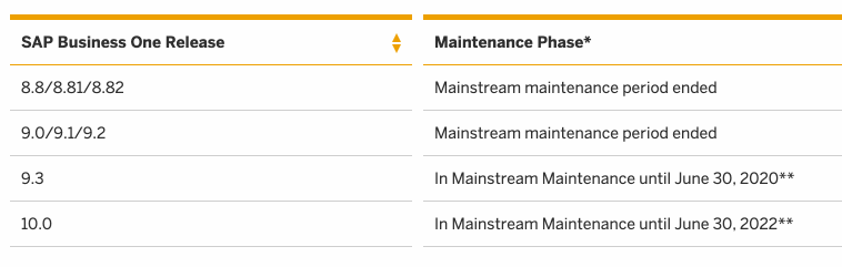SAP Business One maintenance schedule